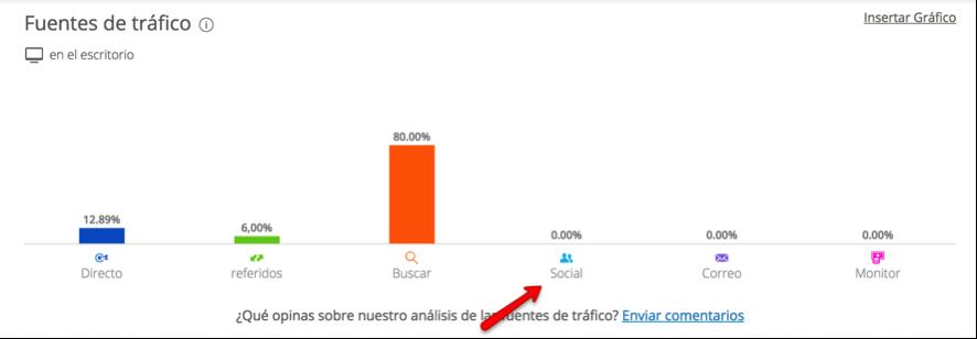 análisis de redes sociales con similar web