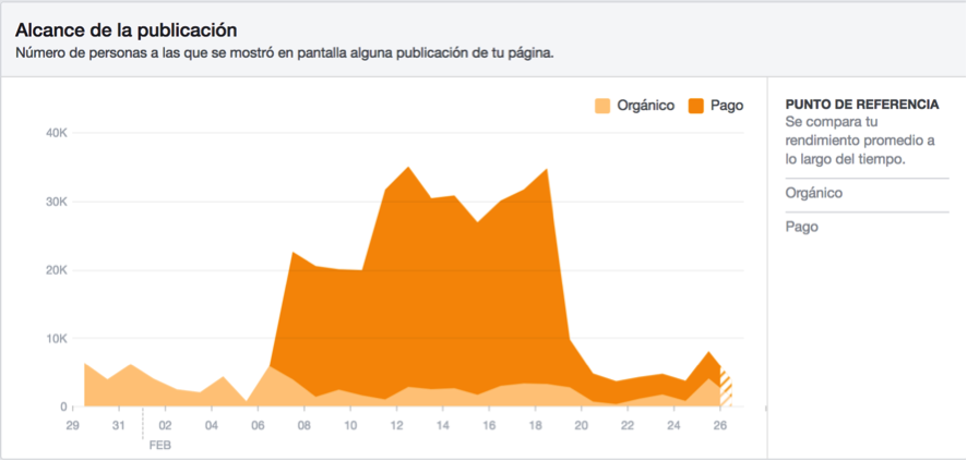 Ejemplo de Estadísticas de Facebook