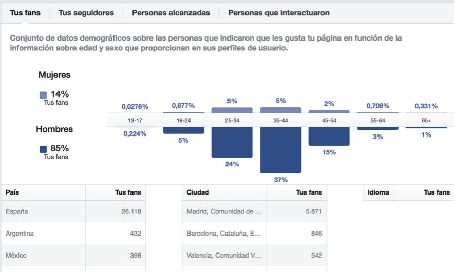 Analítica de Fans de Facebook