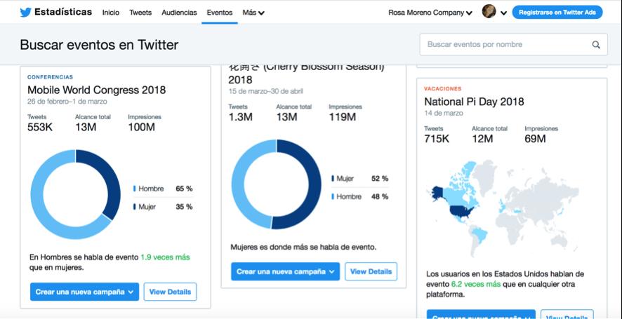 Investigar a la competencia con Twitter Analytics