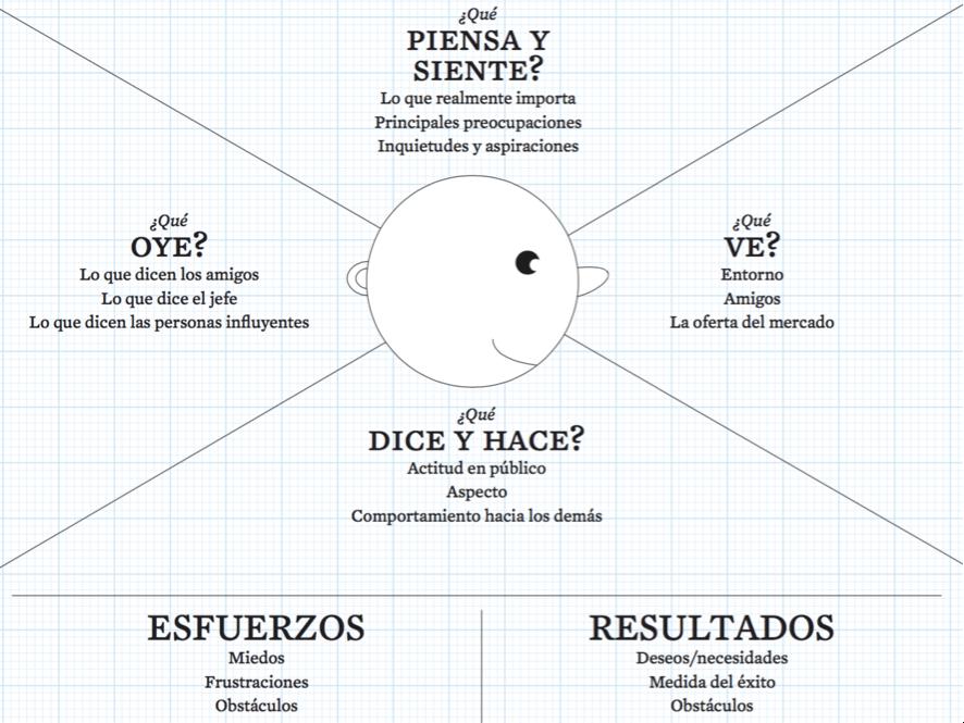 Mapa de Empatía para definir al Buyer Persona