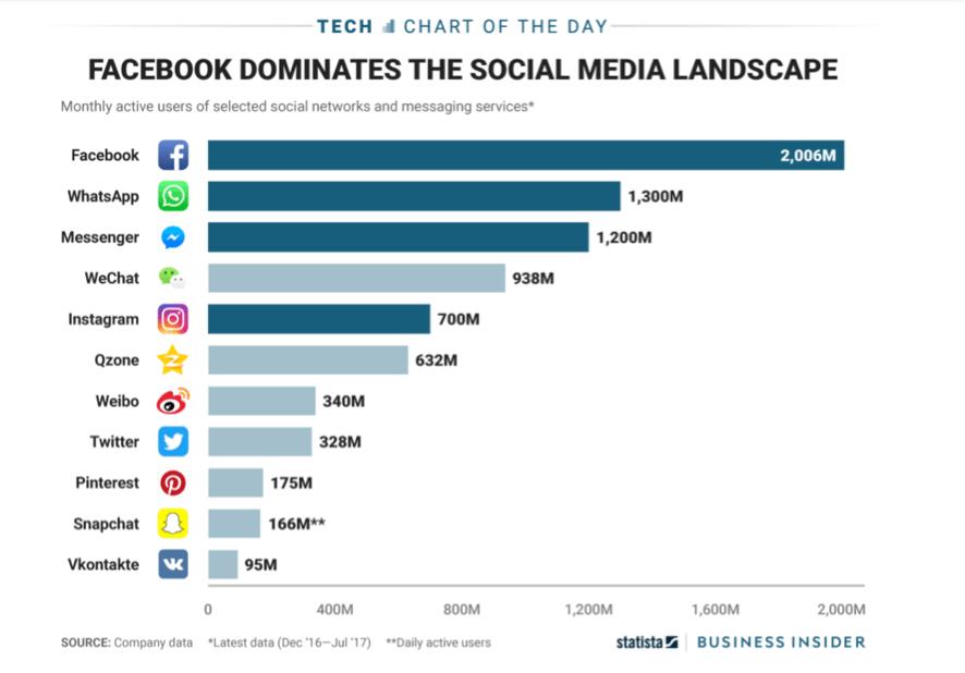 usuarios de redes sociales a nivel mundial
