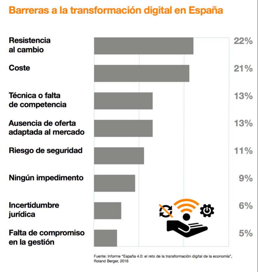 Barreras para la Transformación Digital