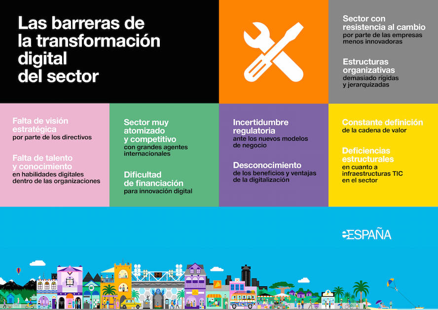 Barreras Transformación Digital del sector Turístico