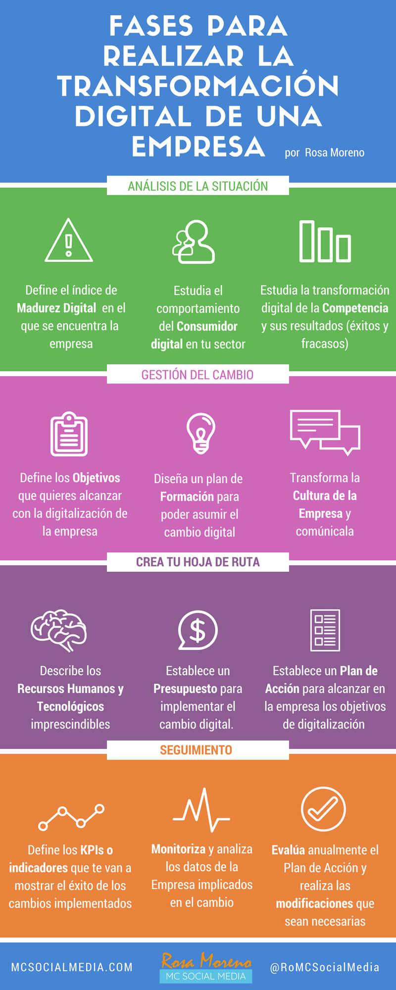 Infografía sobre Fases para la Transformación Digital