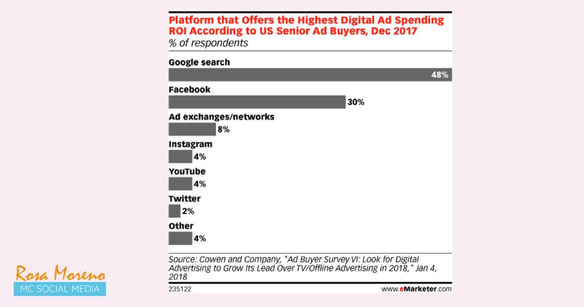 aprende facebook ads desde cero paso a paso mejor roi facebook segun expertos marketing