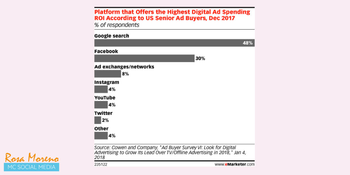 todos los negocios deben anunciarse Facebook anuncios facebook mejor roi marketing online